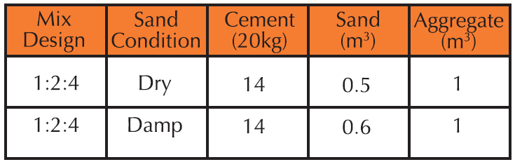 Guide to laying a concrete slab - Cockburn Cement